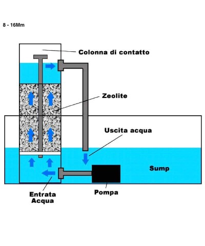 8 - 16Mm Zeolite per acquario, piscina e laghetto biologica 25Kg-4.