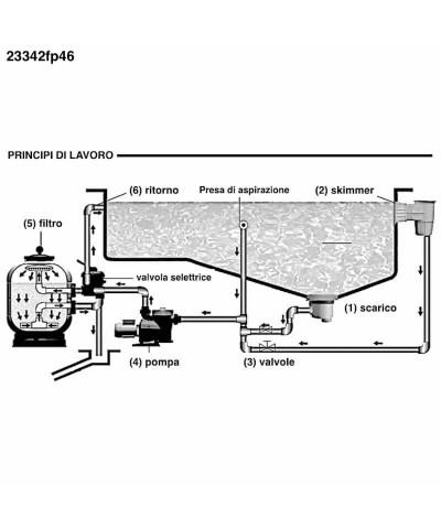 Filtro de arena para piscina MILLENNIUM Monobloc 0,33Hp - 23342fp46 AstralPool - 5