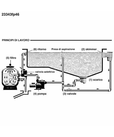 Sandfilter MILLENNIUM Monobloc 0,50 Hp for swimming pool - 23343fp46 AstralPool - 5