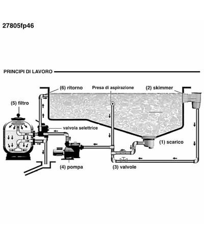 Filtro de arena para piscina MILLENNIUM Monobloc 0,33Hp - 27805fp46 AstralPool - 5
