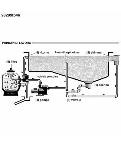 Sandfilter MILLENNIUM Monobloc 1,25Cv pour piscine - 28299FP46 AstralPool - 3