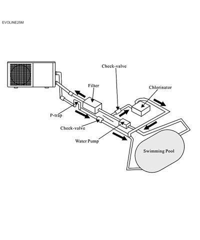 Astralpool Wärmepumpe EVOLINE25M für Schwimmbäder - 66074MMOD AstralPool - 3